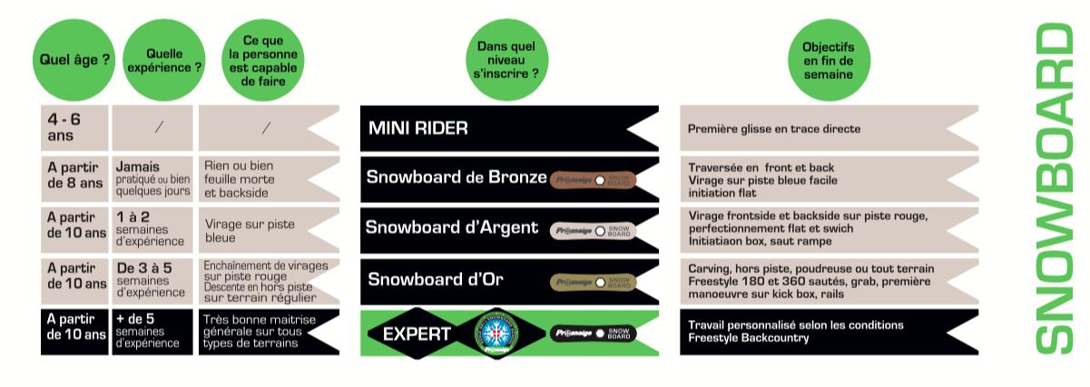 tableau des médailles cours de snowboard